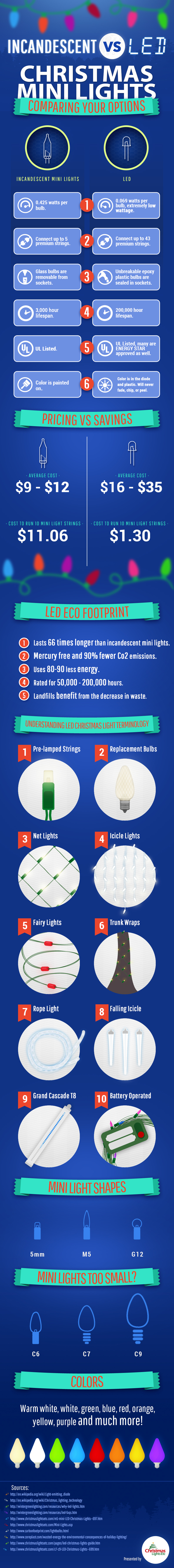 Christmas Lighting – LED VS. Incandescent